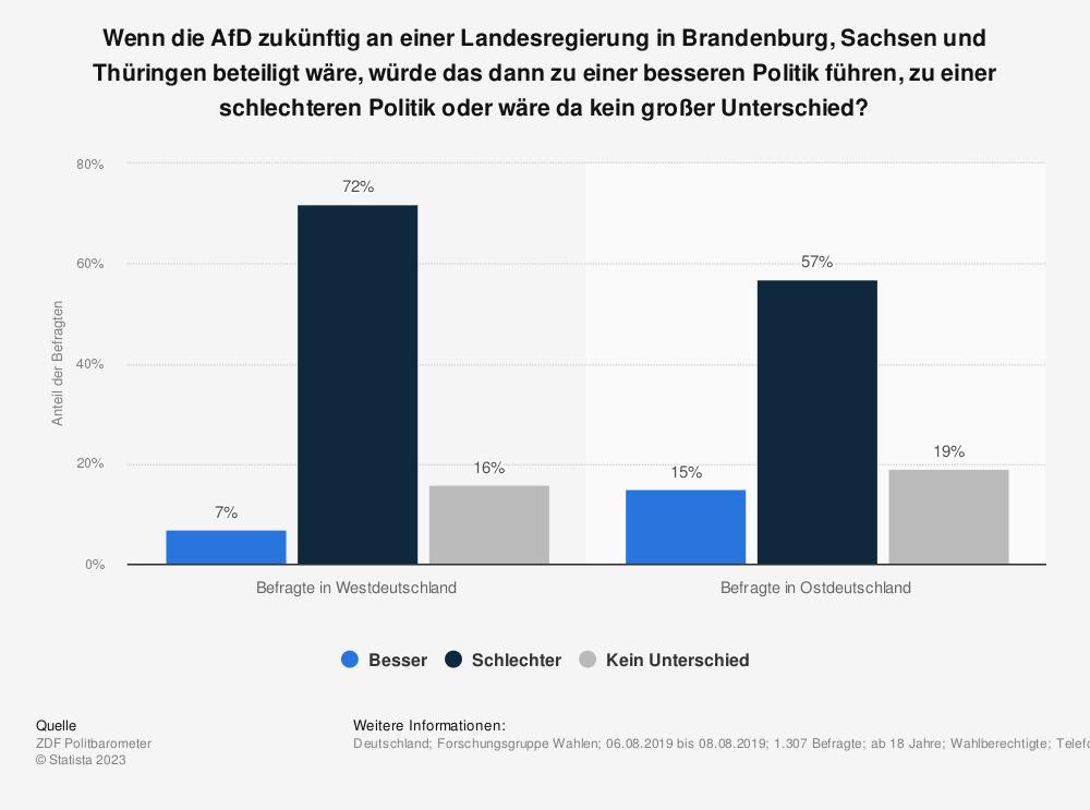 Statistik: Wenn die AfD zukünftig an einer Landesregierung in Brandenburg, Sachsen und Thüringen beteiligt wäre, würde das dann zu einer besseren Politik führen, zu einer schlechteren Politik oder wäre da kein großer Unterschied? | Statista