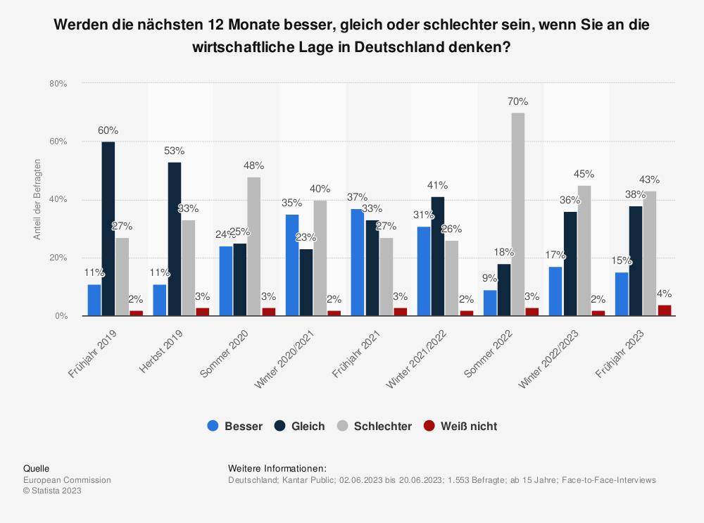 Statistik: Werden die nächsten 12 Monate besser, gleich oder schlechter sein, wenn Sie an die wirtschaftliche Lage in Deutschland denken? | Statista