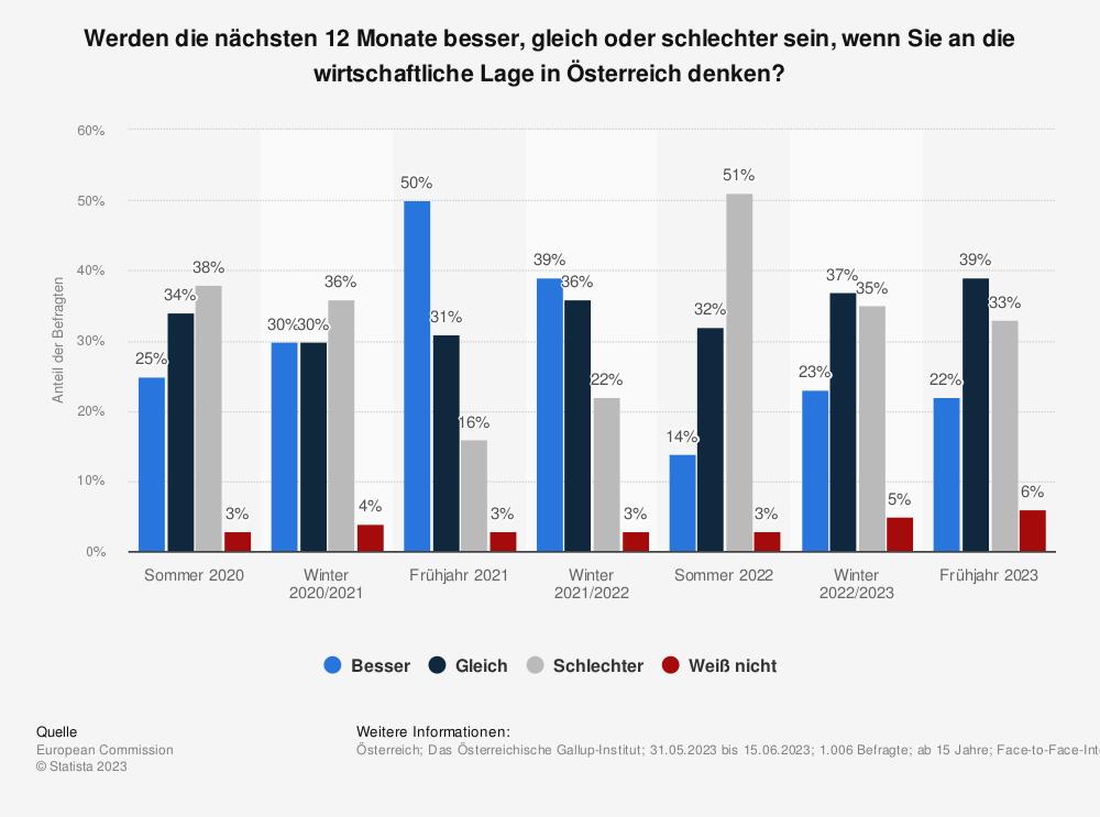 Statistik: Werden die nächsten 12 Monate besser, gleich oder schlechter sein, wenn Sie an die wirtschaftliche Lage in Österreich denken? | Statista