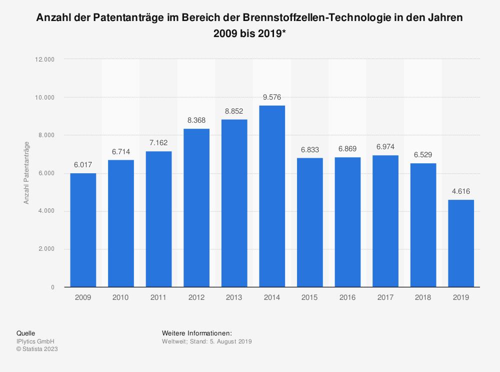 Statistik: Anzahl der Patentanträge im Bereich der Brennstoffzellen-Technologie in den Jahren 2009 bis 2019* | Statista