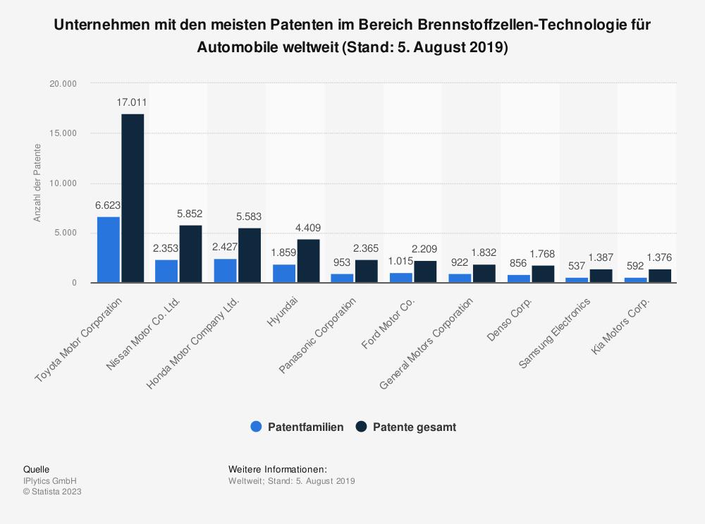 Statistik: Unternehmen mit den meisten Patenten im Bereich Brennstoffzellen-Technologie für Automobile weltweit (Stand: 5. August 2019) | Statista