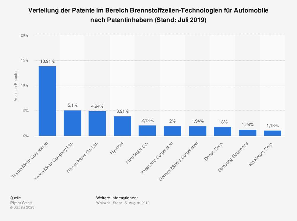 Statistik: Verteilung der Patente im Bereich Brennstoffzellen-Technologien für Automobile nach Patentinhabern (Stand: Juli 2019) | Statista