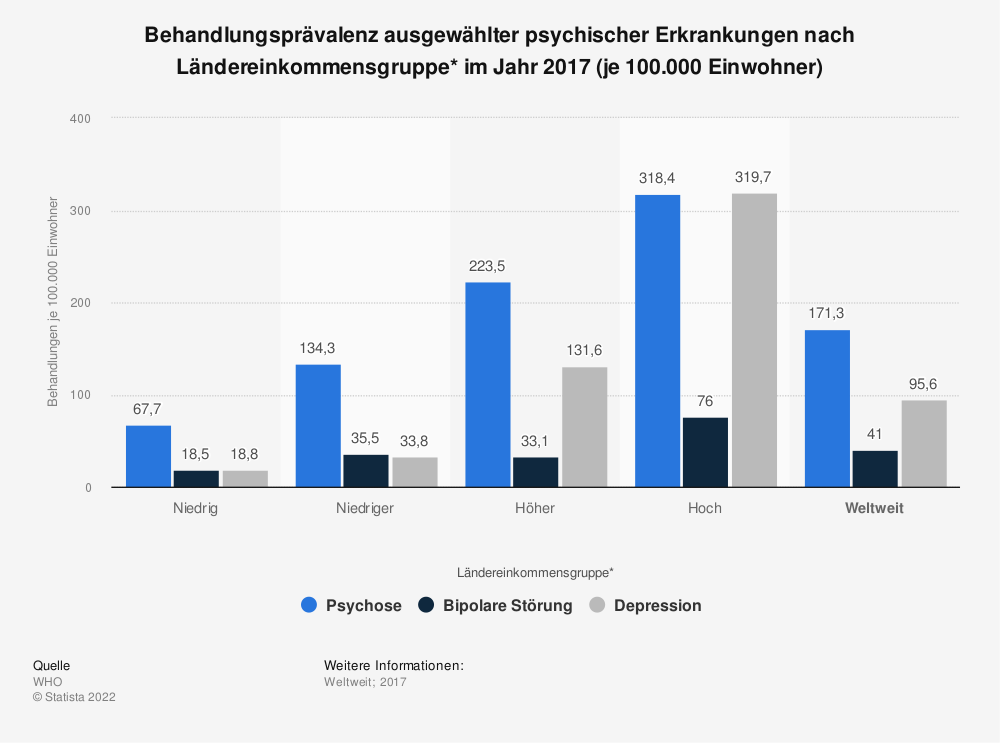 Statistik: Behandlungsprävalenz ausgewählter psychischer Erkrankungen nach Ländereinkommensgruppe* im Jahr 2017 (je 100.000 Einwohner) | Statista