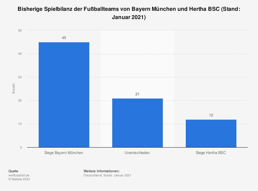 Statistik: Bisherige Spielbilanz der Fußballteams von Bayern München und Hertha BSC (Stand: 16. August 2019) | Statista