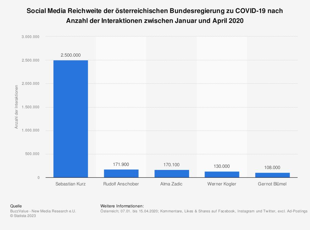Statistik: Social Media Reichweite der österreichischen Bundesregierung zu COVID-19 nach Anzahl der Interaktionen zwischen Januar und April 2020 | Statista