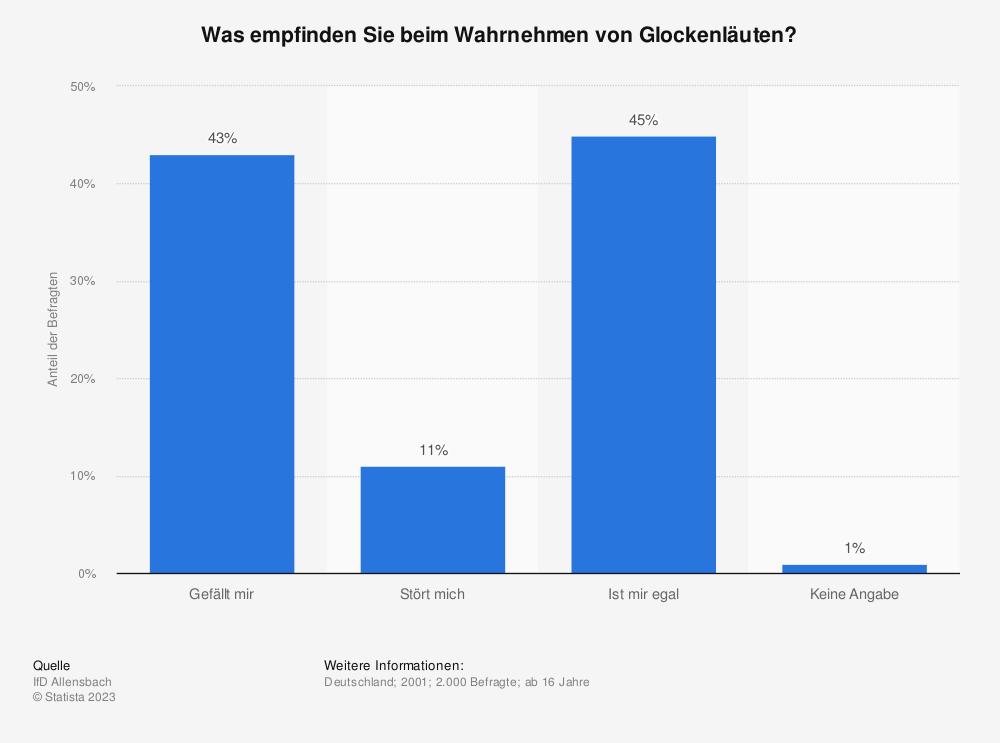 Statistik: Was empfinden Sie beim Wahrnehmen von Glockenläuten? | Statista
