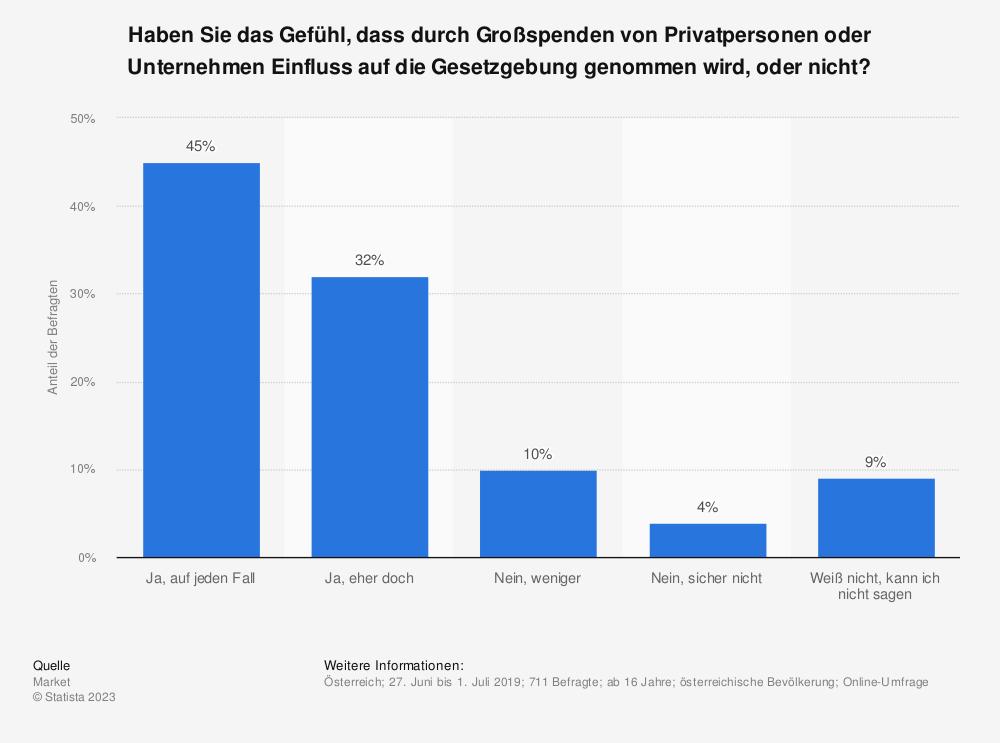 Statistik: Haben Sie das Gefühl, dass durch Großspenden von Privatpersonen oder Unternehmen Einfluss auf die Gesetzgebung genommen wird, oder nicht?  | Statista