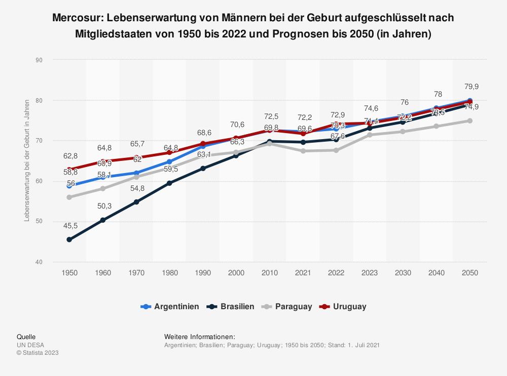 Statistik: Mercosur: Lebenserwartung von Männern bei der Geburt aufgeschlüsselt nach Mitgliedstaaten von 2009 bis 2019 (in Jahren)   Statista