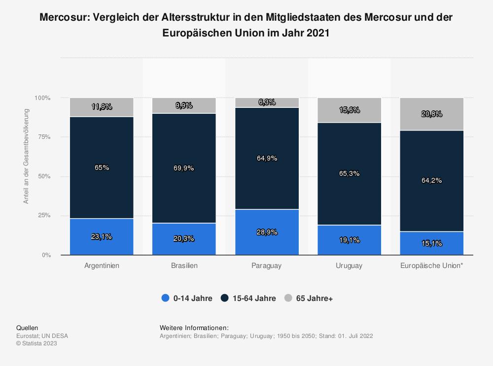 Statistik: Mercosur: Vergleich der Altersstruktur in den Mitgliedstaaten des Mercosur und der Europäischen Union im Jahr 2019 | Statista