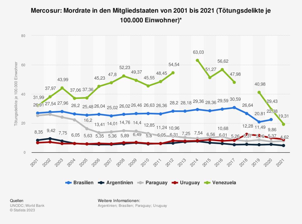 Statistik: Mercosur: Mordrate in den Mitgliedstaaten von 2006 bis 2016 (Tötungsdelikte je 100.000 Einwohner)* | Statista