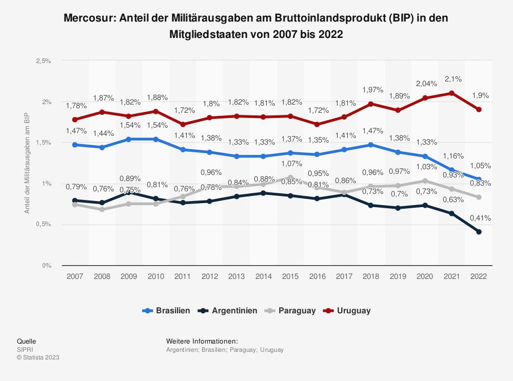 Statistik: Mercosur: Anteil der Militärausgaben am Bruttoinlandsprodukt (BIP) in den Mitgliedstaaten von 2009 bis 2019 | Statista