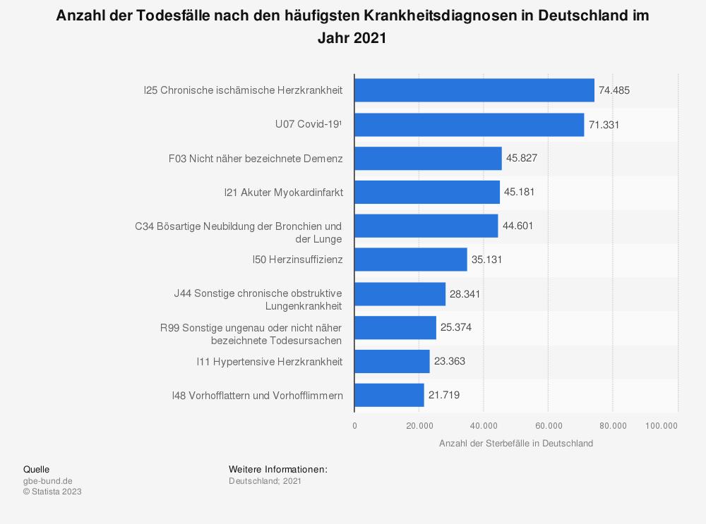 Statistik: Anzahl der Todesfälle nach den häufigsten Krankheitsdiagnosen in Deutschland im Jahr 2018 | Statista