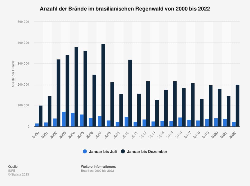 Statistik: Anzahl der Brände im brasilianischen Regenwald von 2013 bis 2019 | Statista