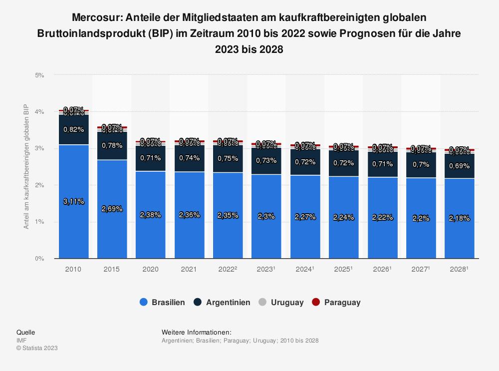 Statistik: Mercosur: Anteile der Mitgliedstaaten am kaufkraftbereinigten globalen Bruttoinlandsprodukt (BIP) im Zeitraum Jahr 2009 bis 2019 sowie Prognosen für die Jahre 2020 bis 2025 | Statista