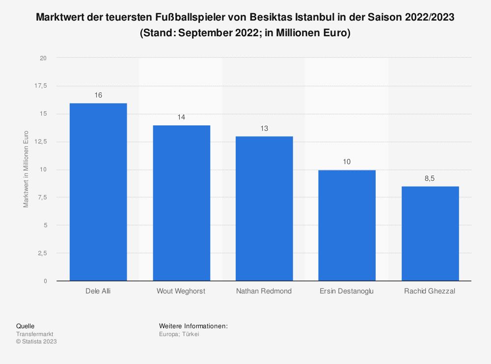 Statistik: Marktwert der teuersten Fußballspieler von Besiktas Istanbul (Stand März 2021; in Millionen Euro)   Statista