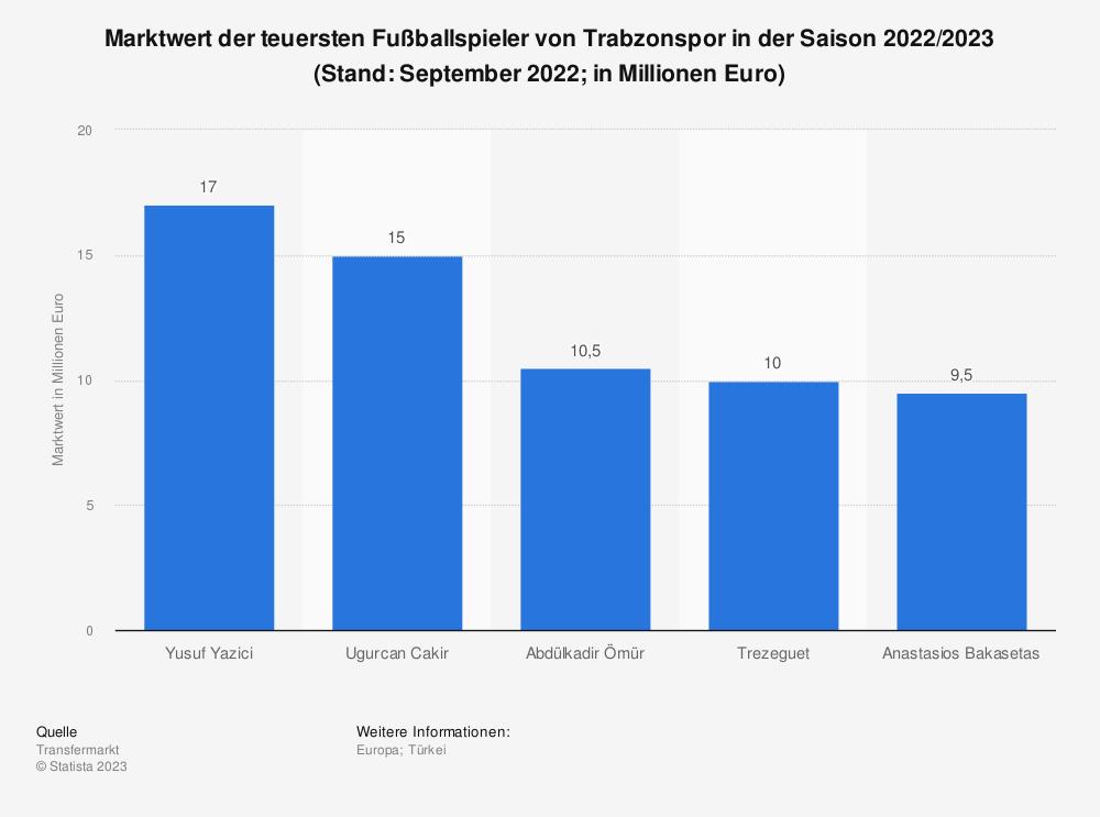 Statistik: Marktwert der teuersten Fußballspieler von Trabzonspor (in Millionen Euro) | Statista