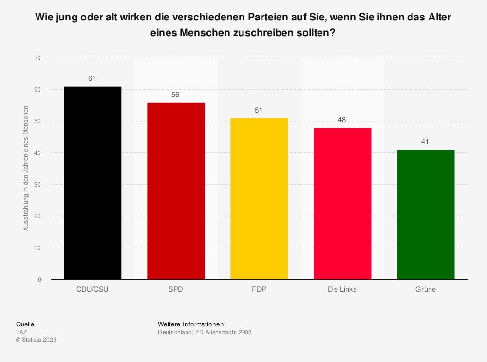 Statistik: Wie jung oder alt wirken die verschiedenen Parteien auf Sie, wenn Sie ihnen das Alter eines Menschen zuschreiben sollten? | Statista