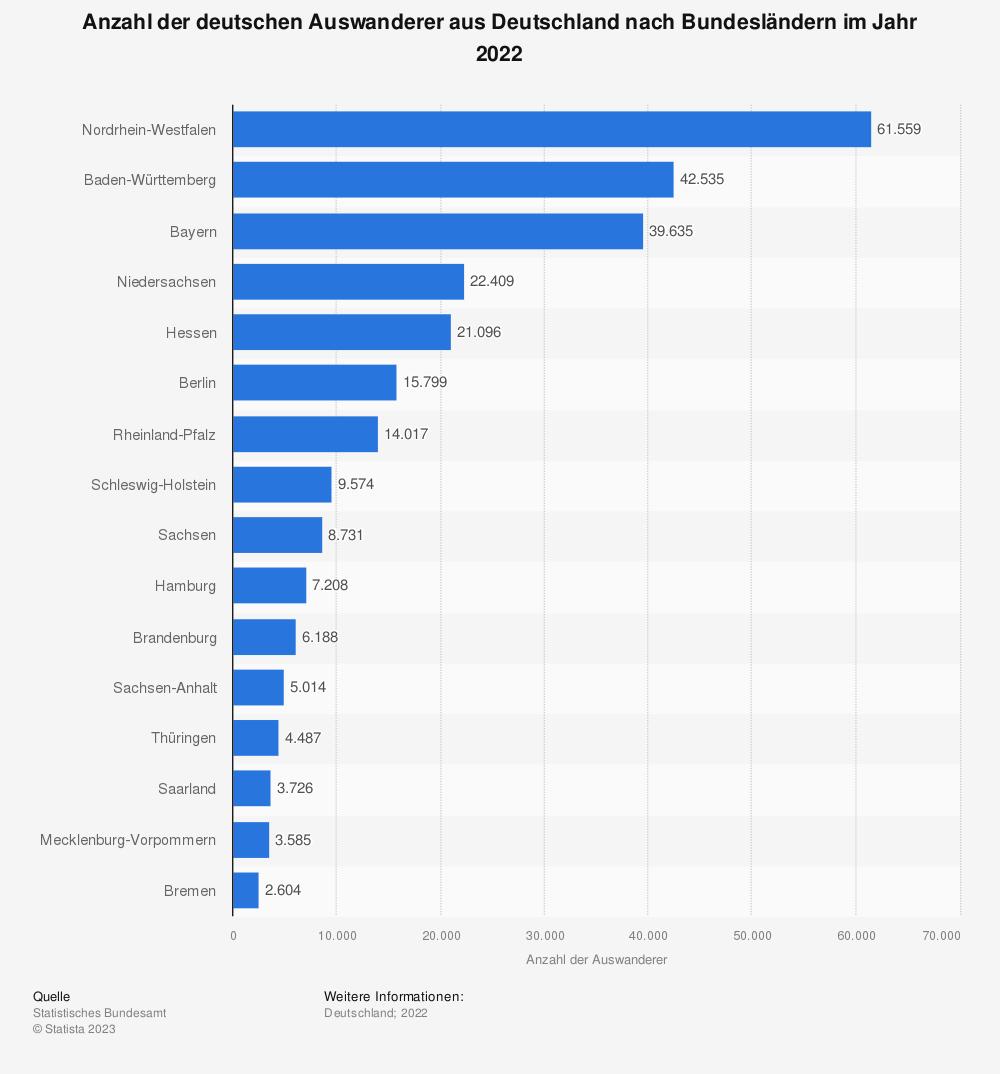 Statistik: Anzahl der deutschen Auswanderer aus Deutschland nach Bundesländern im Jahr 2019 | Statista