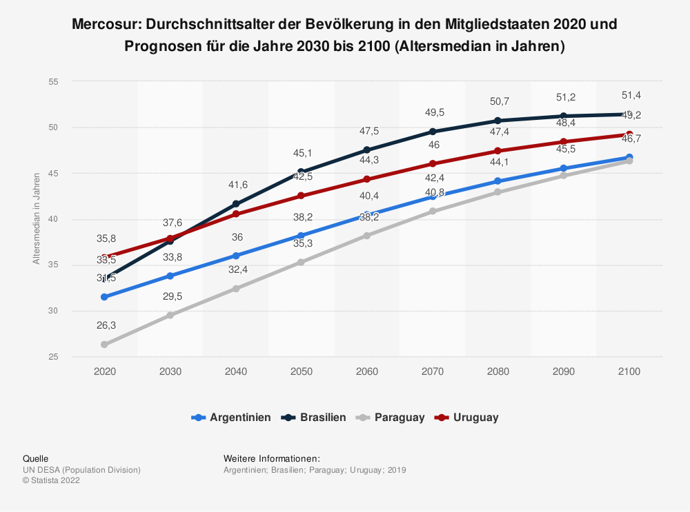 Statistik: Mercosur: Durchschnittsalter der Bevölkerung in den Mitgliedstaaten 2020 und Prognosen für die Jahre 2030 bis 2100 (Altersmedian in Jahren) | Statista