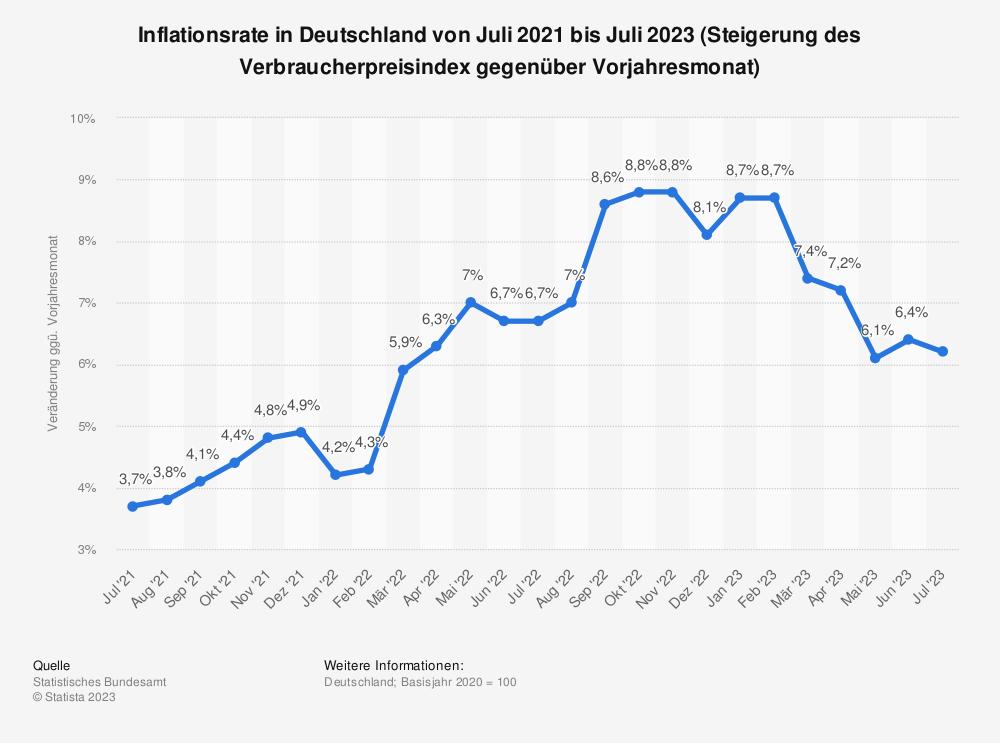 Statistik: Monatliche Inflationsrate in Deutschland von Dezember 2017 bis Dezember 2018 (gegenüber Vorjahresmonat) | Statista