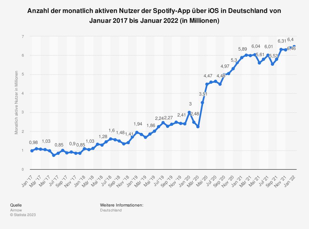 Statistik: Anzahl der monatlich aktiven Nutzer der Spotify-App über iOS in Deutschland von Januar 2017 bis November 2020 (in Millionen)   Statista