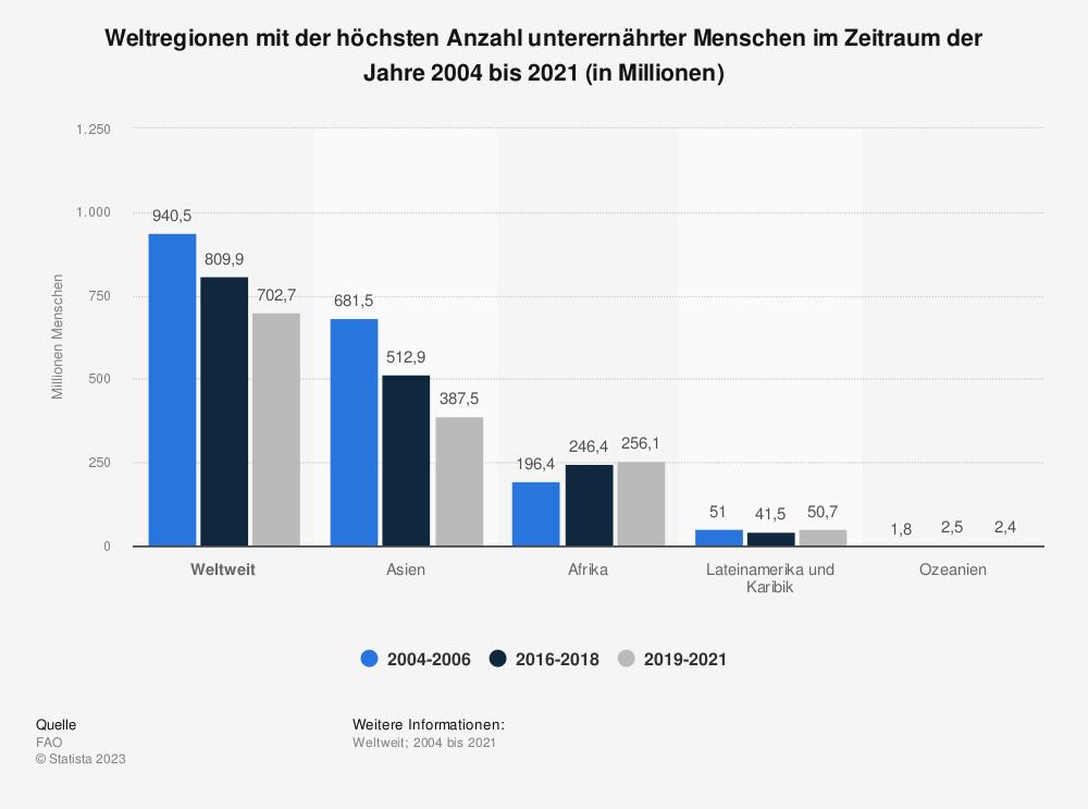 Statistik: Weltregionen mit der höchsten Anzahl unterernährter Menschen im Zeitraum der Jahre 2004 bis 2018 (in Millionen) | Statista