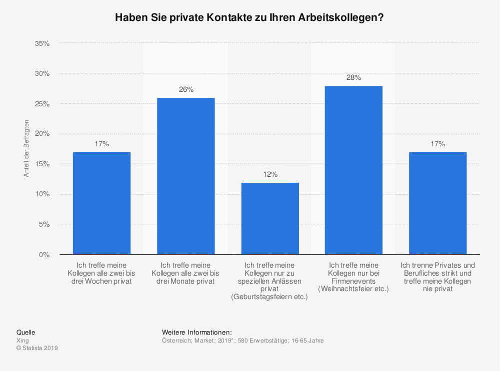 Statistik: Haben Sie private Kontakte zu Ihren Arbeitskollegen?  | Statista