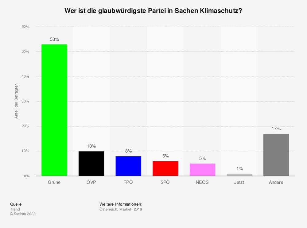 Statistik: Wer ist die glaubwürdigste Partei in Sachen Klimaschutz?  | Statista