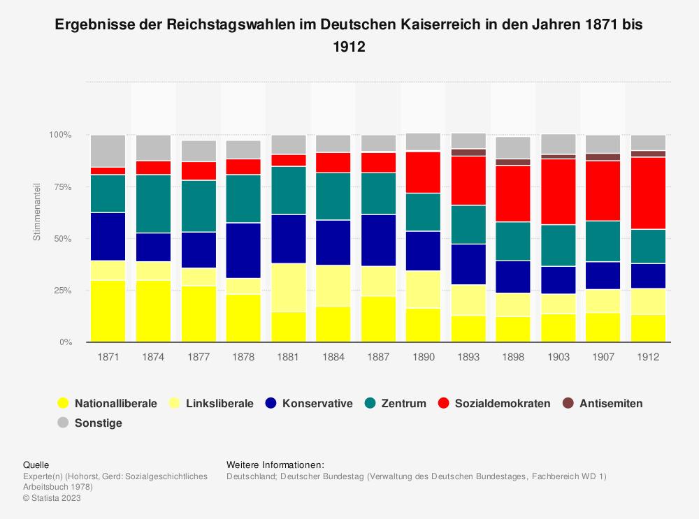 Statistik: Ergebnisse der Reichstagswahlen im Deutschen Kaiserreich in den Jahren 1871 bis 1912 | Statista