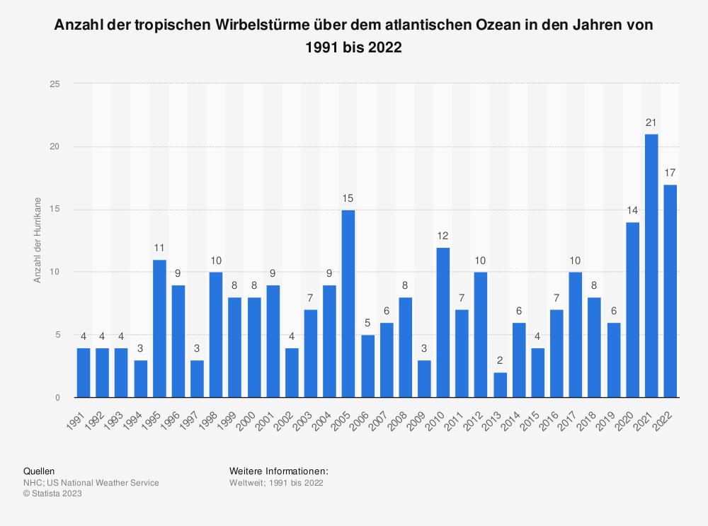 Statistik: Anzahl der tropischen Wirbelstürme über dem atlantischen Ozean in den Jahren von 1990 bis 2018 | Statista