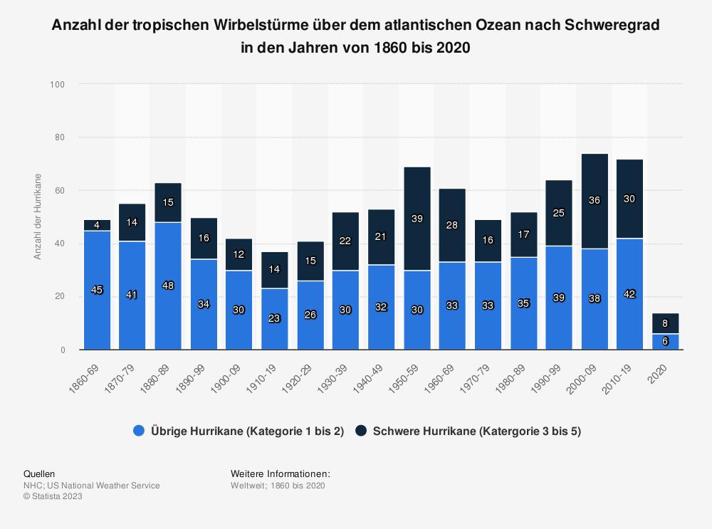 Statistik: Anzahl der tropischen Wirbelstürme über dem atlantischen Ozean nach Schweregrad in den Jahren von 1860 bis 2018 | Statista