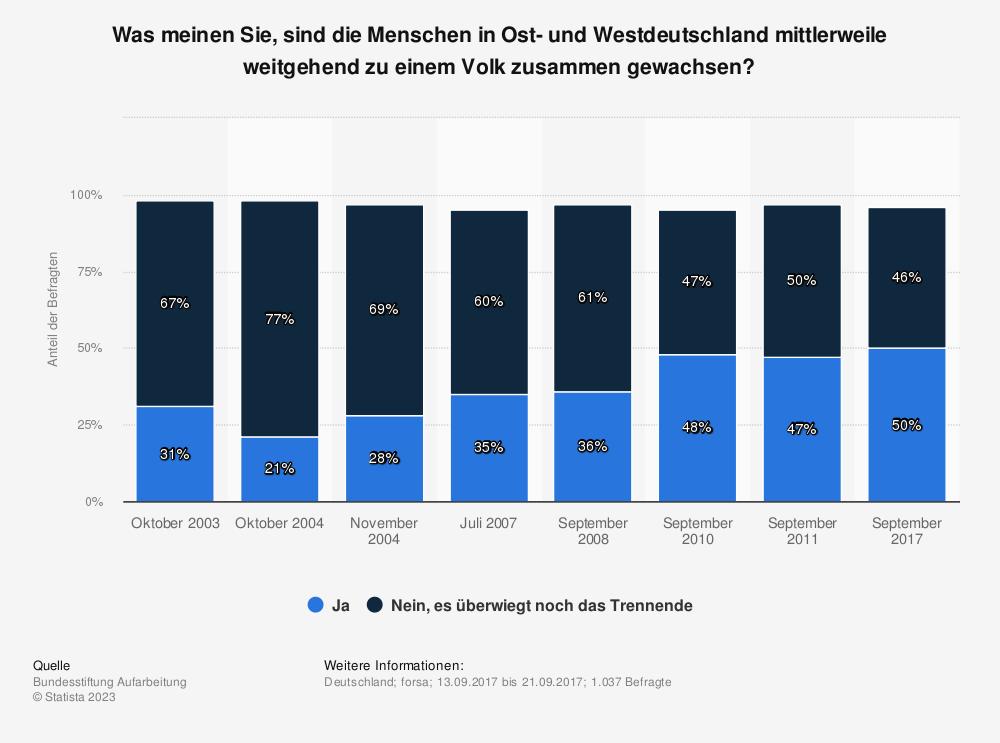 Statistik: Was meinen Sie, sind die Menschen in Ost- und Westdeutschland mittlerweile weitgehend zu einem Volk zusammen gewachsen? | Statista