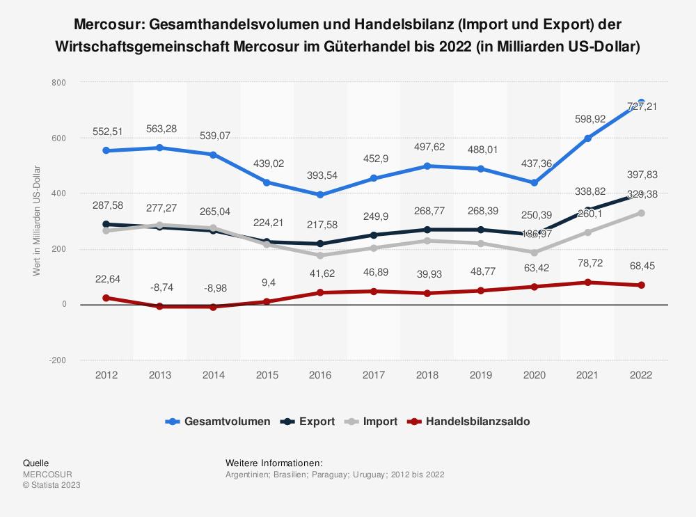 Statistik: Mercosur: Gesamthandelsvolumen und Handelsbilanz (Import und Export) der Wirtschaftsgemeinschaft Mercosur im Güterhandel bis 2019* (in Milliarden US-Dollar) | Statista