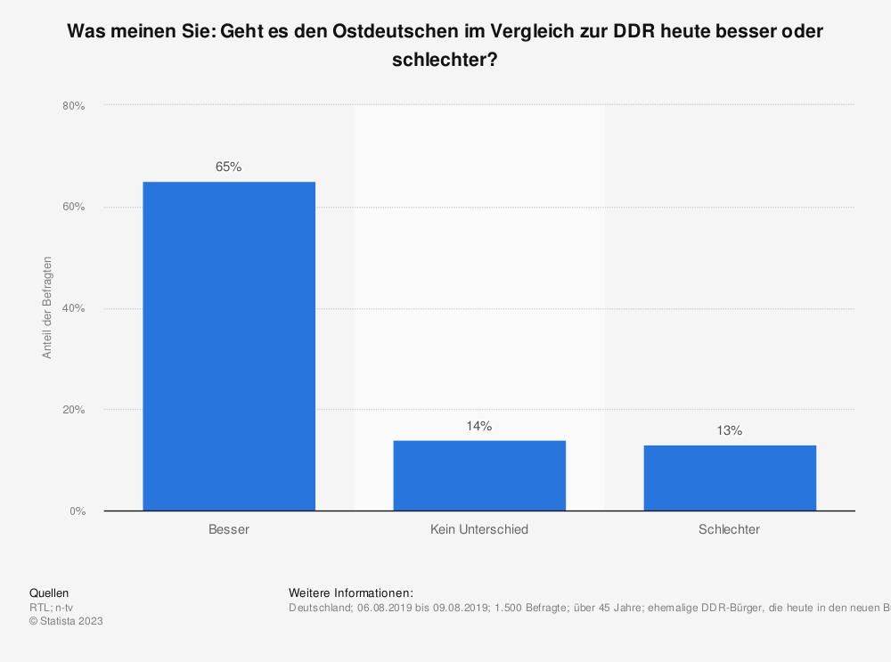 Statistik: Was meinen Sie: Geht es den Ostdeutschen im Vergleich zur DDR heute besser oder schlechter? | Statista