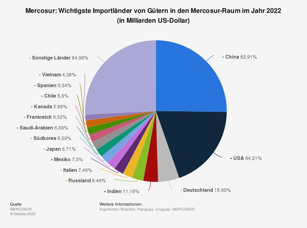 Statistik: Mercosur: Wichtigste Importländer von Gütern in den Mercosur-Raum im Jahr 2019(in Milliarden US-Dollar) | Statista