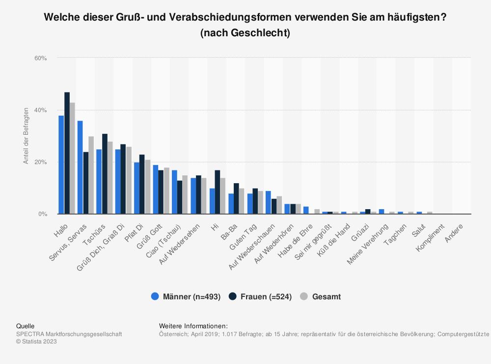 Statistik: Welche dieser Gruß- und Verabschiedungsformen verwenden Sie am häufigsten? (nach Geschlecht) | Statista