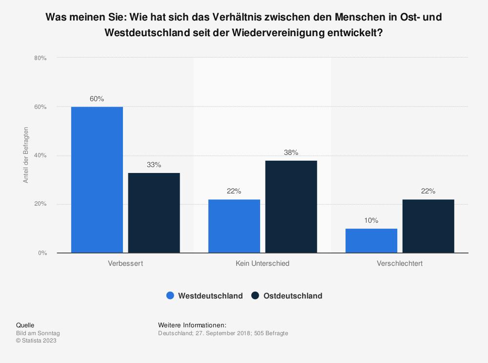 Statistik: Was meinen Sie: Wie hat sich das Verhältnis zwischen den Menschen in Ost- und Westdeutschland seit der Wiedervereinigung entwickelt? | Statista