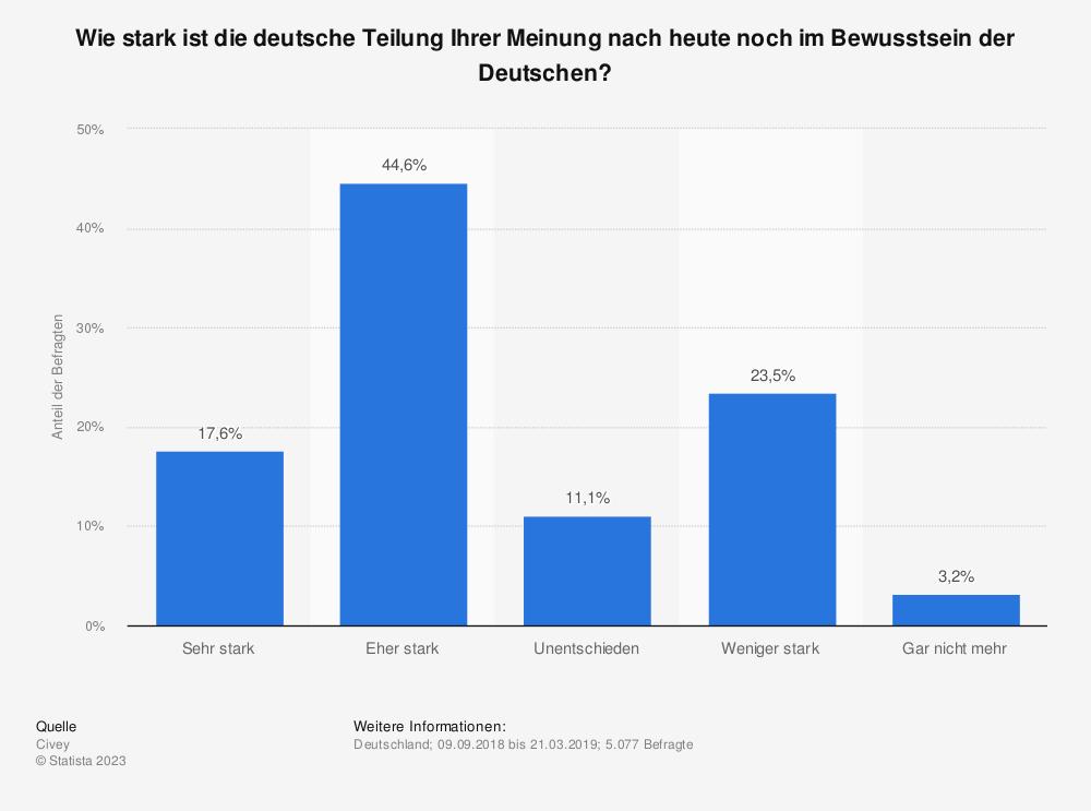Statistik: Wie stark ist die deutsche Teilung Ihrer Meinung nach heute noch im Bewusstsein der Deutschen? | Statista