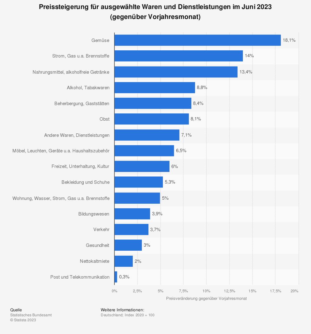 Statistik: Preissteigerung für ausgewählte Waren und Dienstleistungen im Juli 2019 (gegenüber Vorjahresmonat) | Statista