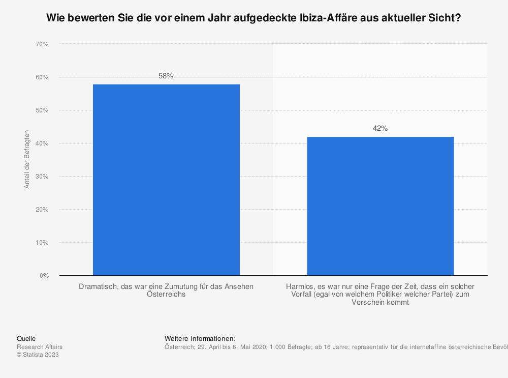 Statistik: Wie bewerten Sie die vor einem Jahr aufgedeckte Ibiza-Affäre aus aktueller Sicht? | Statista