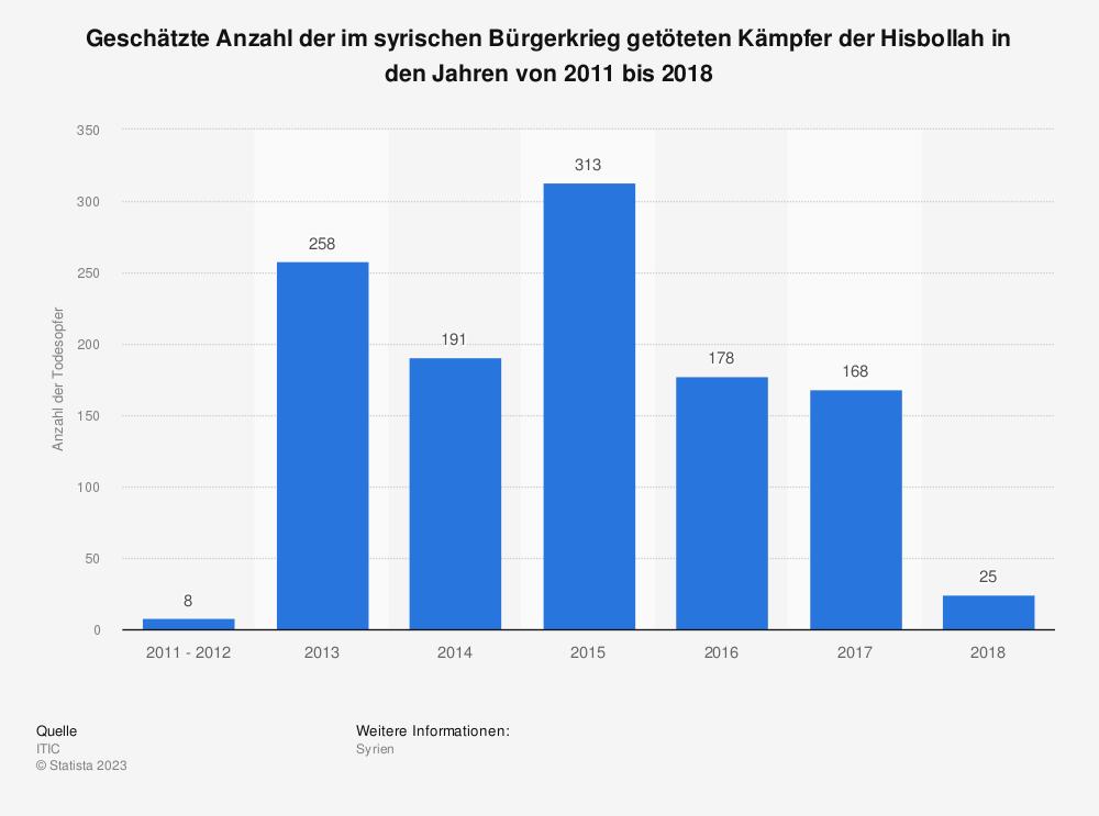 Statistik: Geschätzte Anzahl der im syrischen Bürgerkrieg getöteten Kämpfer der Hisbollah in den Jahren von 2011 bis 2018 | Statista
