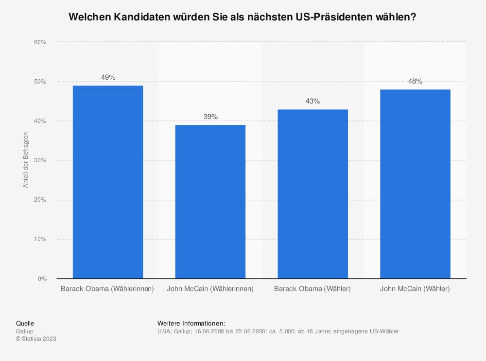 Statistik: Welchen Kandidaten würden Sie als nächsten US-Präsidenten wählen? | Statista