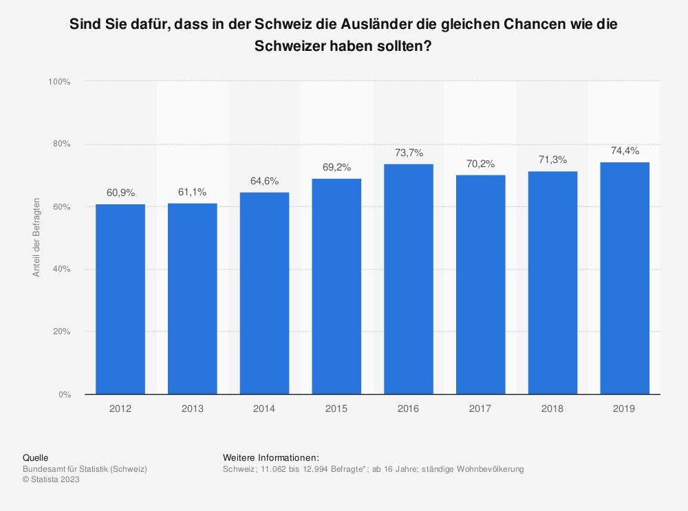 Statistik: Sind Sie dafür, dass in der Schweiz die Ausländer die gleichen Chancen wie die Schweizer haben sollten? | Statista