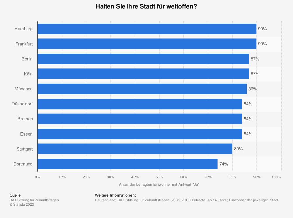 Statistik: Halten Sie Ihre Stadt für weltoffen? | Statista
