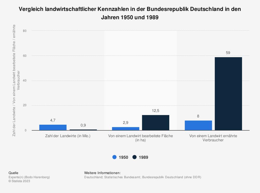 Statistik: Vergleich landwirtschaftlicher Kennzahlen in der Bundesrepublik Deutschland in den Jahren 1950 und 1989   Statista