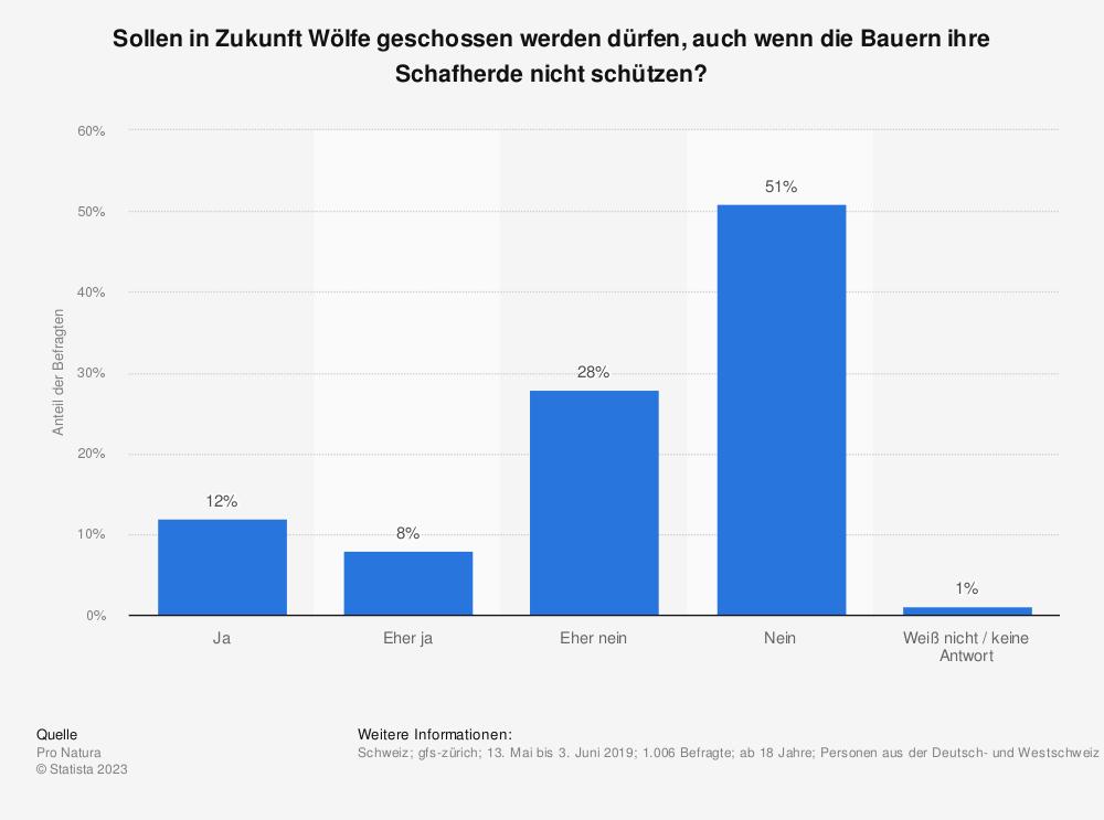 Statistik: Sollen in Zukunft Wölfe geschossen werden dürfen, auch wenn die Bauern ihre Schafherde nicht schützen?  | Statista