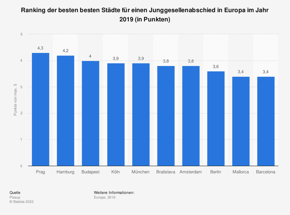Statistik: Ranking der besten besten Städte für einen Junggesellenabschied in Europa im Jahr 2019 (in Punkten) | Statista