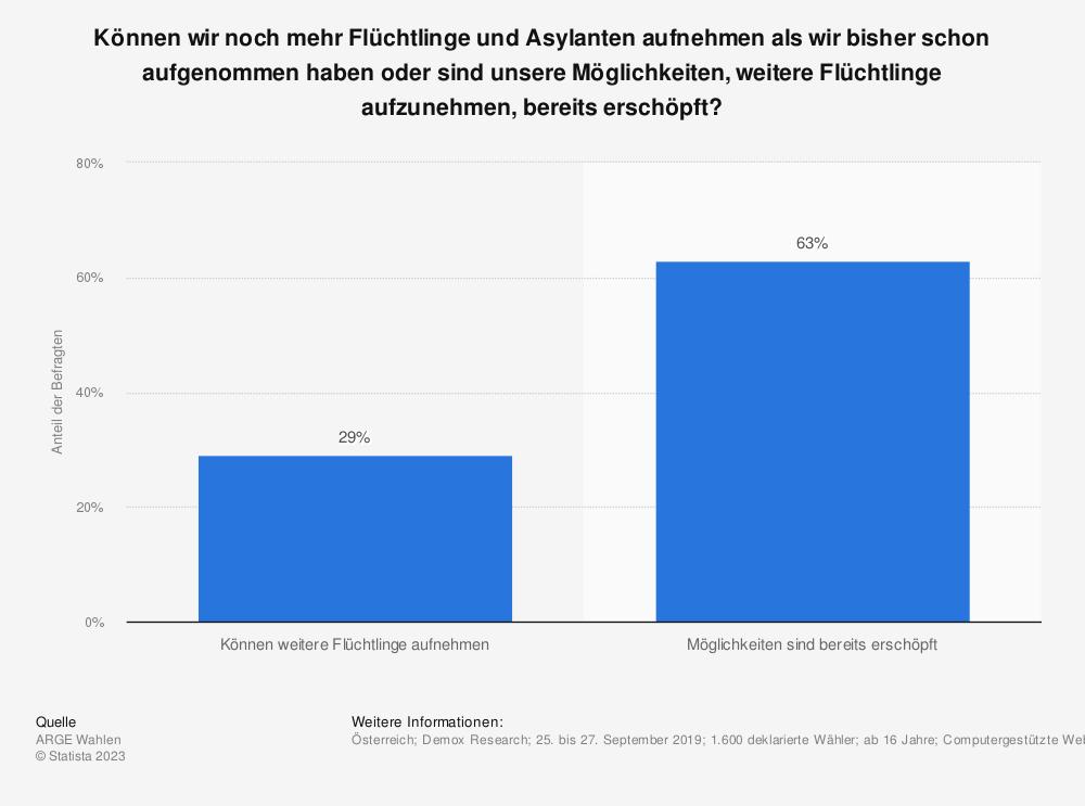 Statistik: Können wir noch mehr Flüchtlinge und Asylanten aufnehmen als wir bisher schon aufgenommen haben oder sind unsere Möglichkeiten, weitere Flüchtlinge aufzunehmen, bereits erschöpft?   Statista