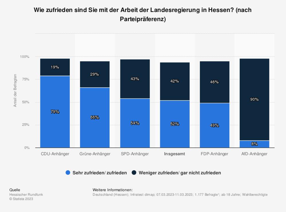 Statistik: Wie zufrieden sind Sie mit der Arbeit der Landesregierung in Hessen? [nach Parteipräferenz] | Statista