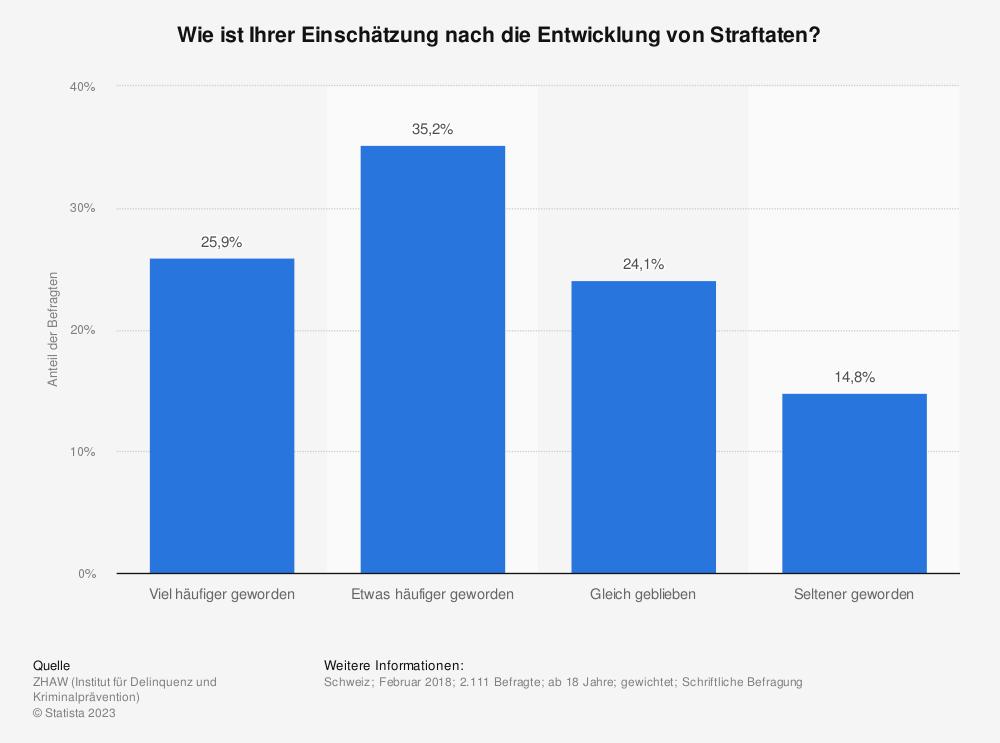 Statistik: Wie ist Ihrer Einschätzung nach die Entwicklung von Straftaten? | Statista